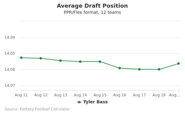 Tyler Bass Average Draft Position PPR