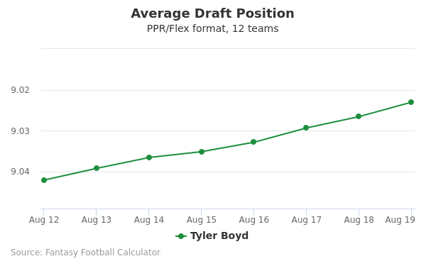 Tyler Boyd Average Draft Position PPR