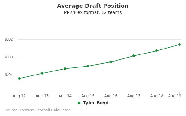 Tyler Boyd Average Draft Position PPR
