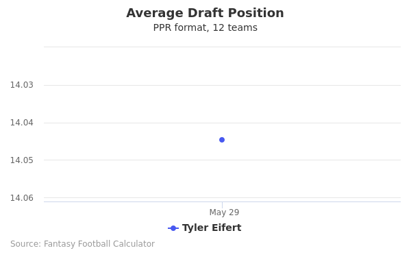 Tyler Eifert Average Draft Position PPR