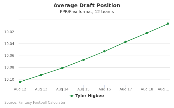 Tyler Higbee Average Draft Position PPR