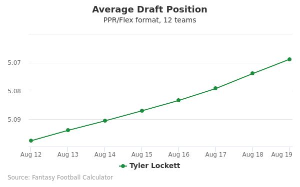 Tyler Lockett Average Draft Position PPR