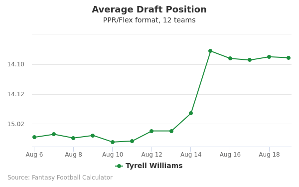 Tyrell Williams Average Draft Position PPR