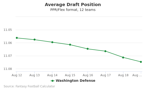 Washington Defense Average Draft Position PPR