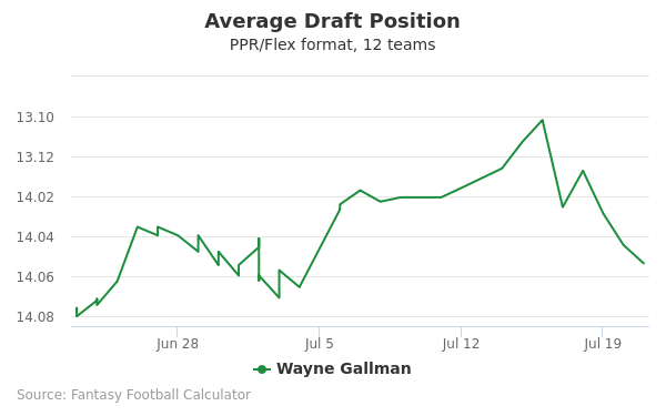 Wayne Gallman Average Draft Position PPR