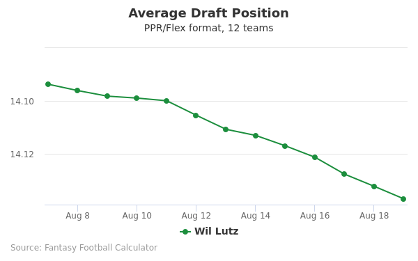 Wil Lutz Average Draft Position PPR