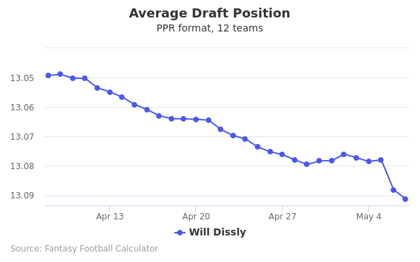 Will Dissly Average Draft Position PPR
