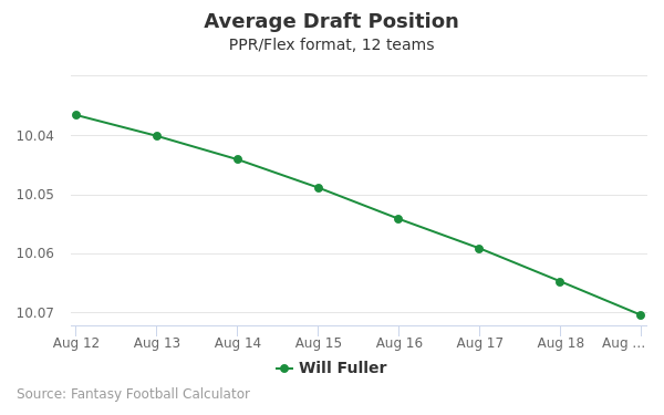 Will Fuller Average Draft Position PPR