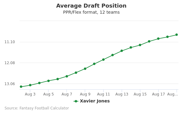 Xavier Jones Average Draft Position PPR