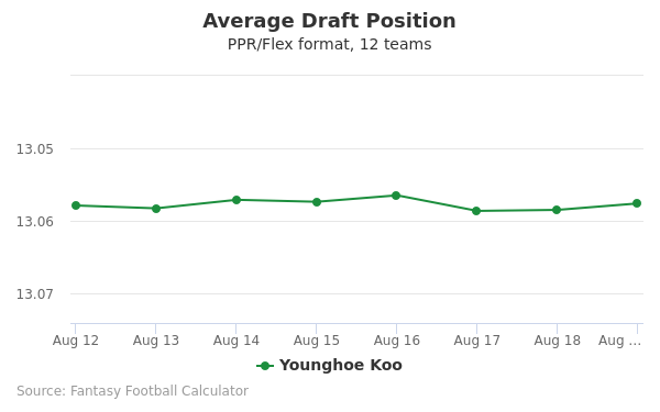 Younghoe Koo Average Draft Position PPR