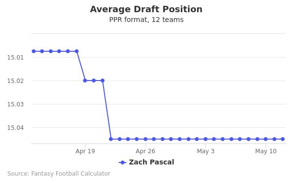 Zach Pascal Average Draft Position PPR