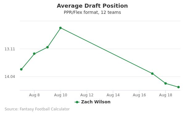 Zach Wilson Average Draft Position PPR