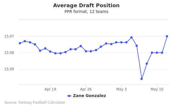 Zane Gonzalez Average Draft Position PPR