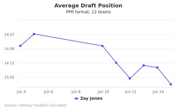 Zay Jones Average Draft Position