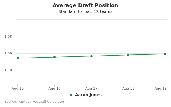 Aaron Jones Average Draft Position Non-PPR