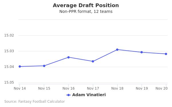 Adam Vinatieri Average Draft Position Non-PPR