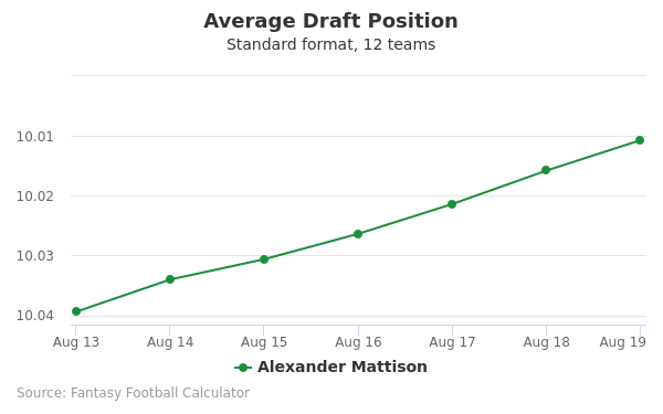 Alexander Mattison Average Draft Position