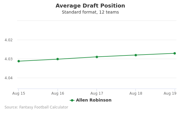Allen Robinson Average Draft Position Non-PPR