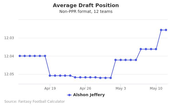Alshon Jeffery Average Draft Position Non-PPR