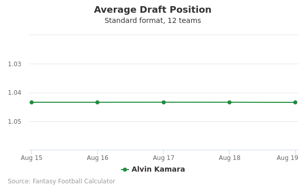 Alvin Kamara Average Draft Position Non-PPR