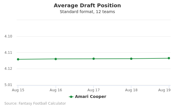 Amari Cooper Average Draft Position Non-PPR