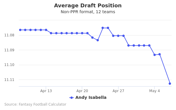 Andy Isabella Average Draft Position Non-PPR