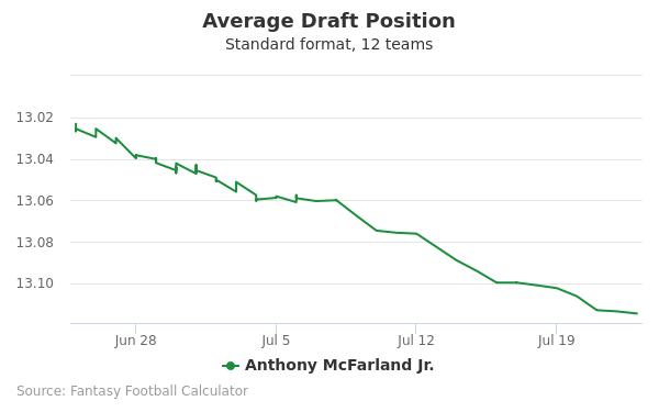 Anthony McFarland Jr. Average Draft Position Non-PPR