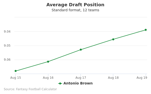Antonio Brown Average Draft Position Non-PPR