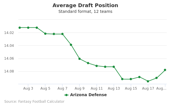 Arizona Defense Average Draft Position Non-PPR