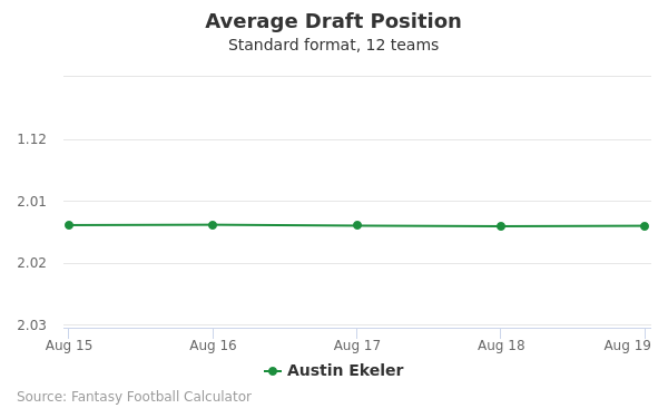 Austin Ekeler Average Draft Position