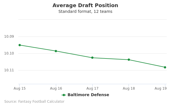 Baltimore Defense Average Draft Position Non-PPR