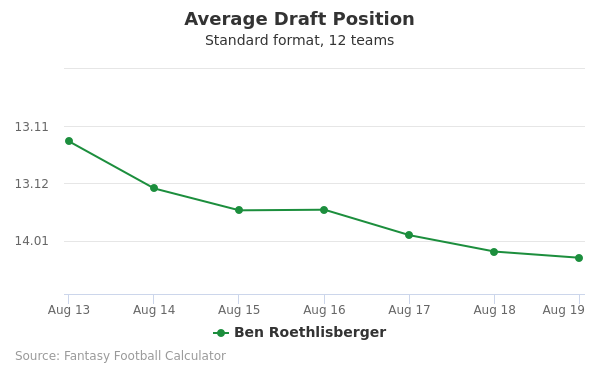 Ben Roethlisberger Average Draft Position Non-PPR