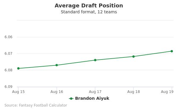 Brandon Aiyuk Average Draft Position Non-PPR