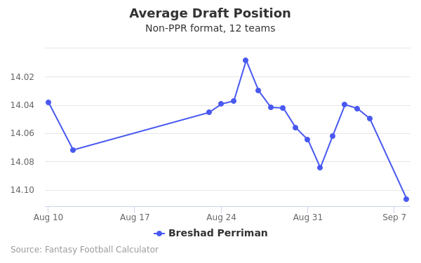 Breshad Perriman Average Draft Position Non-PPR