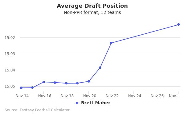 Brett Maher Average Draft Position Non-PPR