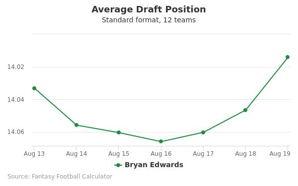 Bryan Edwards Average Draft Position Non-PPR