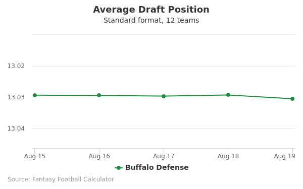 Buffalo Defense Average Draft Position Non-PPR