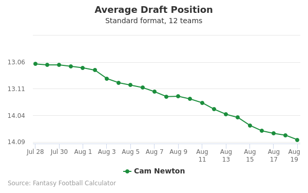 Cam Newton Average Draft Position Non-PPR