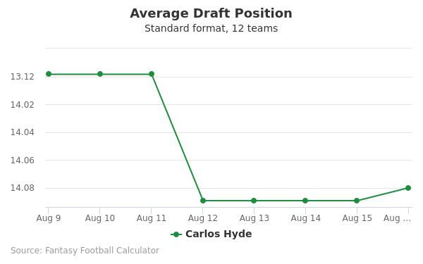 Carlos Hyde Average Draft Position Non-PPR