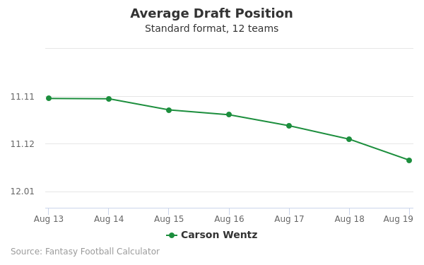 Carson Wentz Average Draft Position Non-PPR