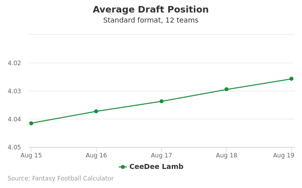 CeeDee Lamb Average Draft Position