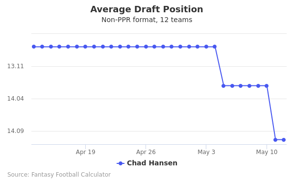 Chad Hansen Average Draft Position Non-PPR