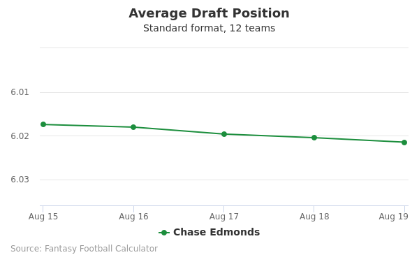 Chase Edmonds Average Draft Position Non-PPR