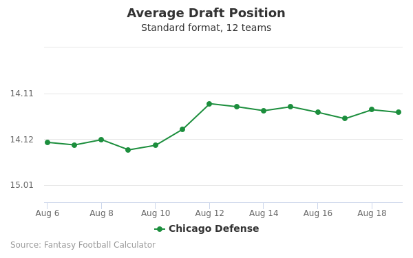 Chicago Defense Average Draft Position Non-PPR