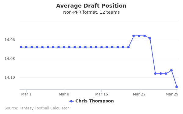 Chris Thompson Average Draft Position Non-PPR
