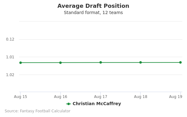 Christian McCaffrey Average Draft Position Non-PPR