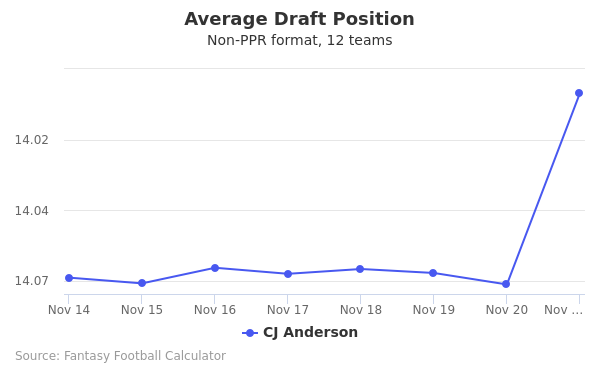 CJ Anderson Average Draft Position Non-PPR