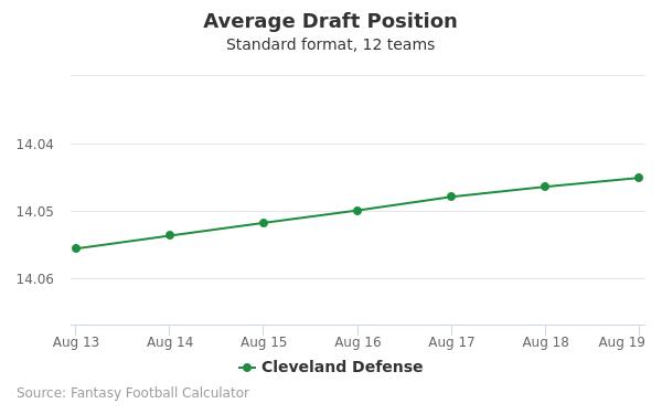 Cleveland Defense Average Draft Position Non-PPR