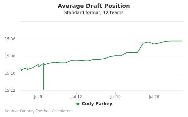 Cody Parkey Average Draft Position Non-PPR