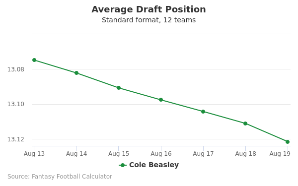 Cole Beasley Average Draft Position Non-PPR